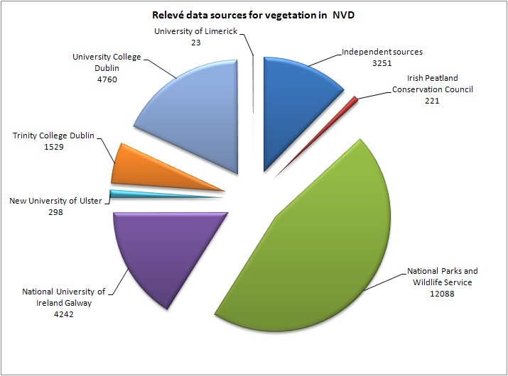 NVD data sources