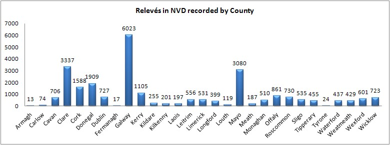 Bar chart showing the number of relevés in the NVD recorded by County.