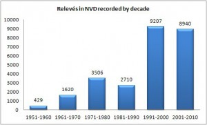NVD releves by decade