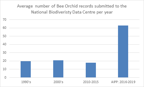 Average number of bee orchid records submitted to the National Biodiversity Data Centre per year.